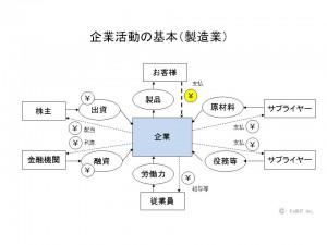 企業活動の基本(製造業)