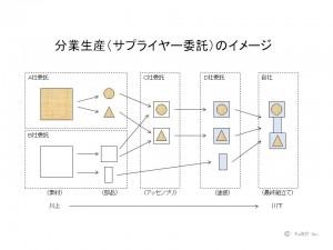 分業生産のイメージ