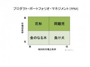 経営戦略チャート
