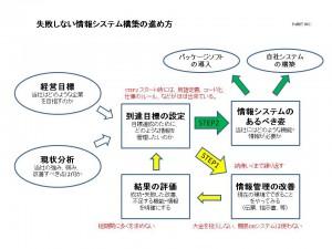 失敗しない情報システム構築の進め方
