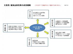 文房具・雑貨品卸売業の成長戦略